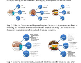 Introduction to Environmental Science/Lifestyle Assessment